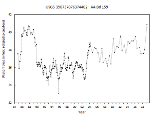 hydrograph for observation well AA Bd 159 in the Upper Patapsco aquifer