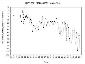 hydrograph for observation well AA Cc 135 in the Patuxent aquifer