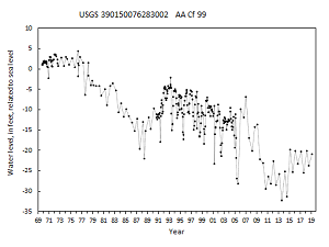 hydrograph for observation well AA Cf 99 in the Magothy aquifer