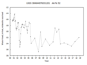 hydrograph for observation well AA Fe 92 in the Aquia aquifer