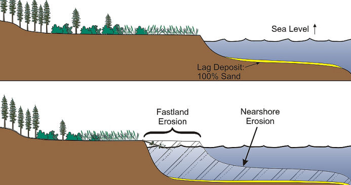 The erosion of fastland and its contribution of sediment into the Bay