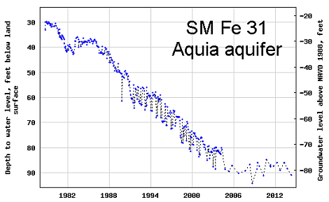 hydrograph for observation well SM Fe 31 in the Aquia aquifer