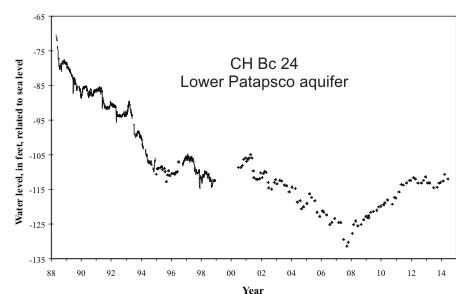 hydrograph for observation well CH Bc 24 in the Lower Patapsco aquifer