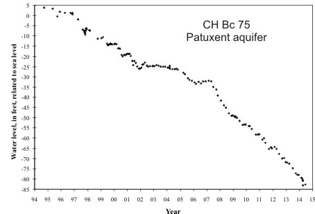hydrograph for observation well CH Bc 75 in the Patuxent aquifer