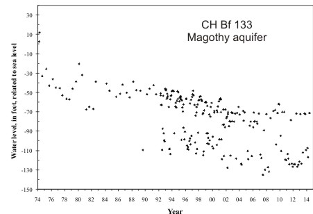 hydrograph for observation well CH Bf 133 in the Magothy aquifer