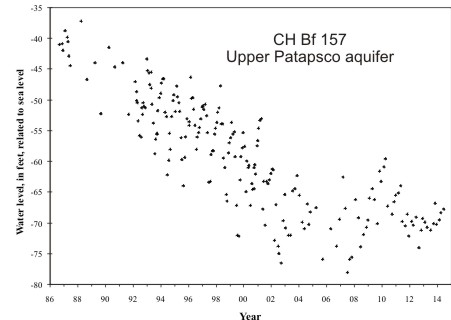 hydrograph for observation well CH Bf 157 in the Upper Patapsco aquifer