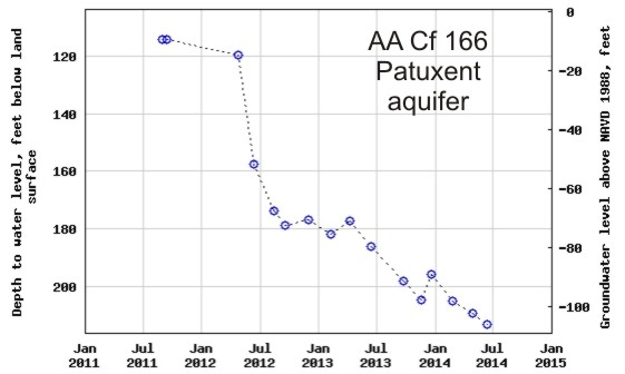 hydrograph for observation well AA Cf 166 in the Patuxent aquifer