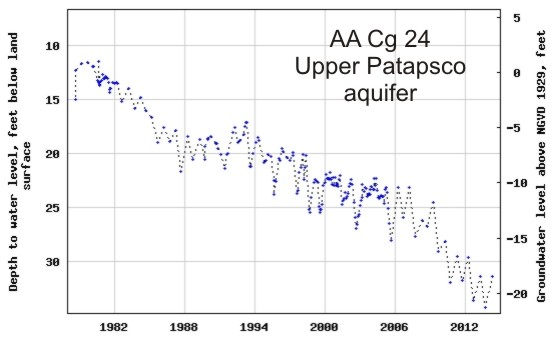 hydrograph for observation well AA Cg 24 in the Upper Patapsco aquifer