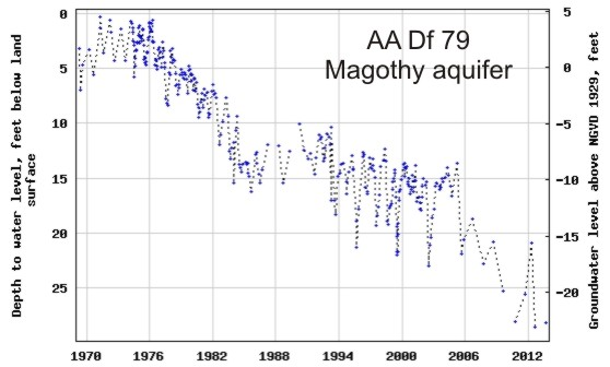 hydrograph for observation well AA Df 79 in the Magothy aquifer