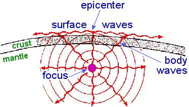 seismic wave schematic