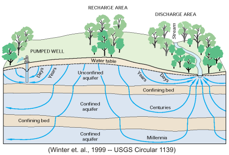 The Groundwater Flow System