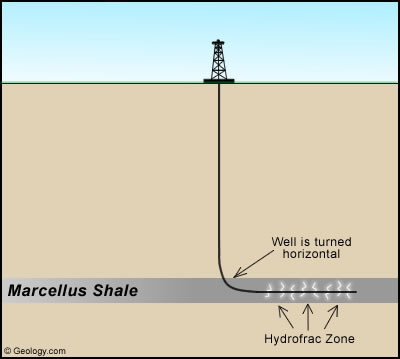 1. Conceptual sketch to illustrate the concept of horizontal drilling and hydrofracing.