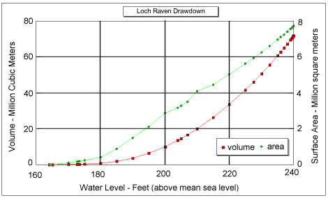 Loch Raven Reservoir drawdown graph