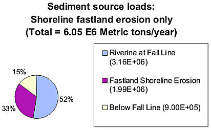 Chart of sediment sources from fastland erosion only