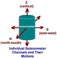 The  siesmometer axes
