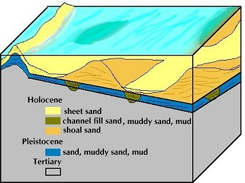 Model of Quaternary  sand shoals