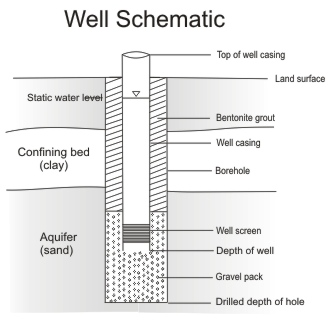 Coastal Plain Well Schematic